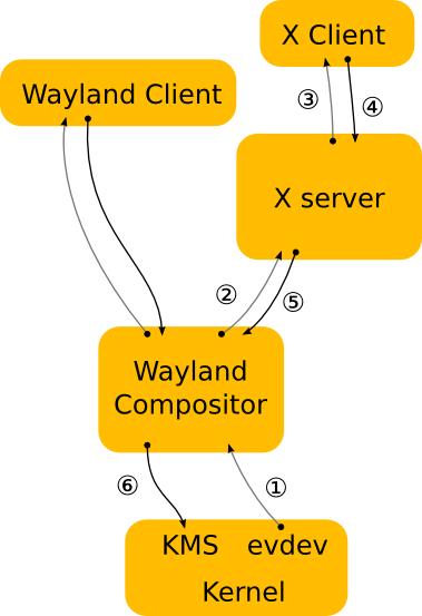 Displayserver: Wayland statt X.org - X als Plugin mit Wayland