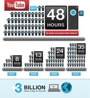 Youtube-Infografik zum Wachstum 2011 (Bild: Youtube)