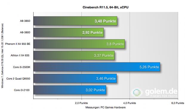 Cinebench R11.5 64-Bit