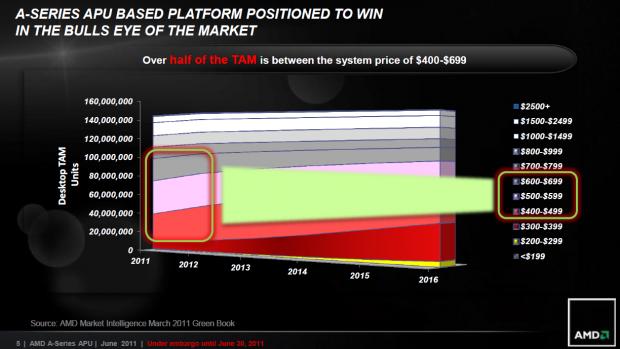 AMD hat es auf den größten Bereich des Marktes abgesehen