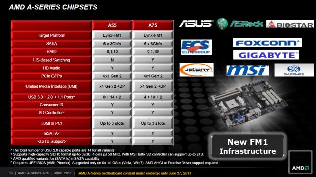 Die Chipsätze im Vergleich