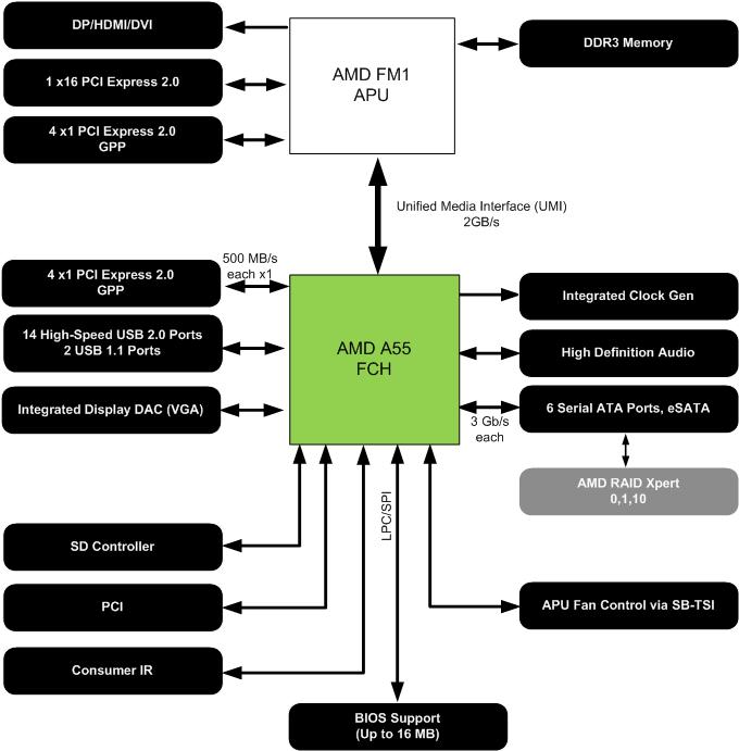 CPU: AMDs sparsamer Llano für Desktops als neue Mittelklasse - Blockdiagramm des Chipsatzes A55