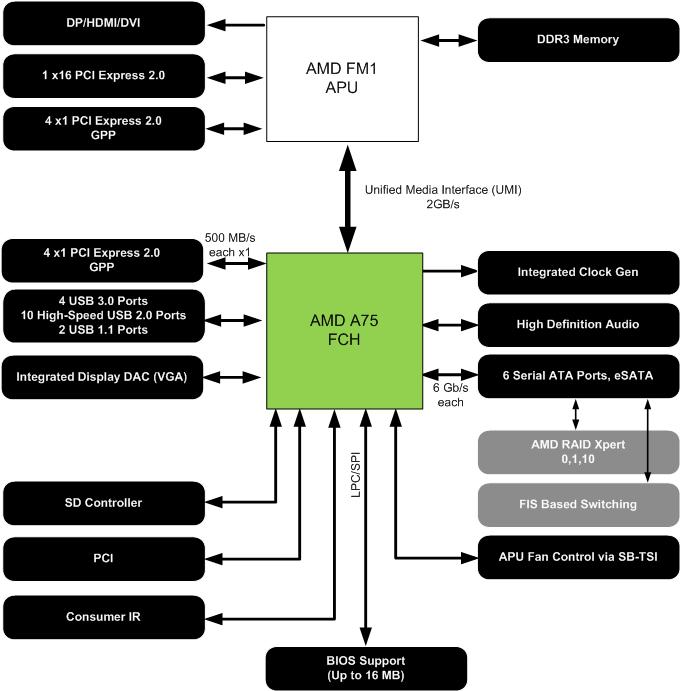 CPU: AMDs sparsamer Llano für Desktops als neue Mittelklasse - Blockdiagramm des Chipsatzes A75 mit USB 3.0