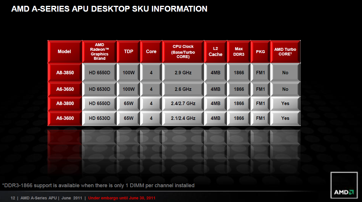 CPU: AMDs sparsamer Llano für Desktops als neue Mittelklasse -