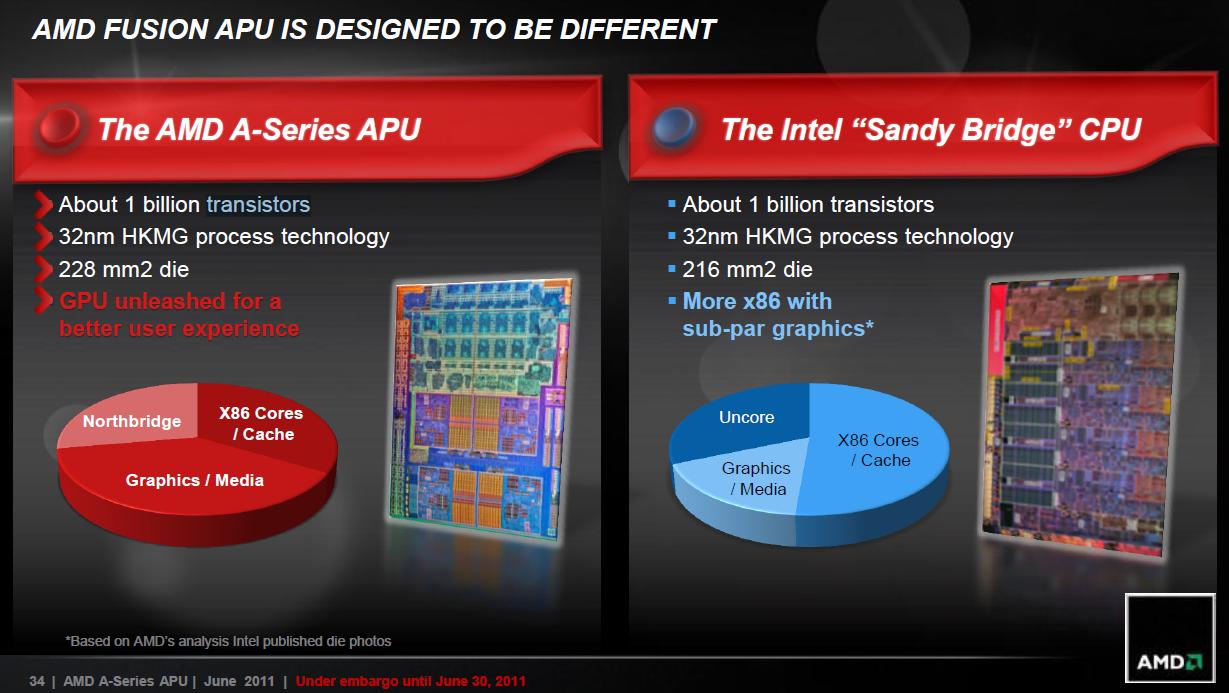 CPU: AMDs sparsamer Llano für Desktops als neue Mittelklasse - AMDs Vergleich mit Intels Sandy Bridge