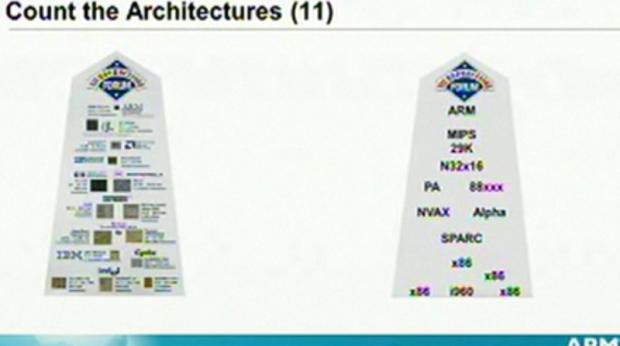 Elf Architekturen gab es auf dem Microprocessor Forum 1992.