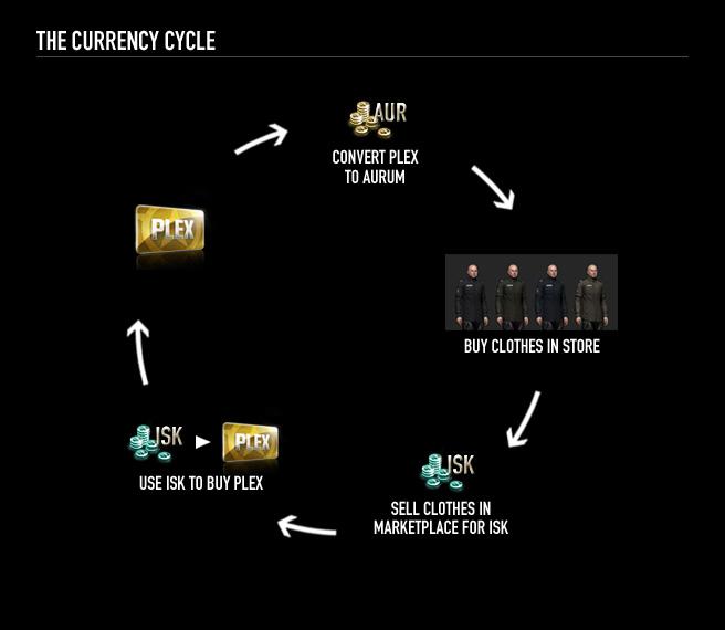 Eve Online Incarna: Kapitänsquartiere und 50-Euro-Monokel -