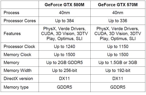 Daten der neuen GPUs (Tabelle: Nvidia)