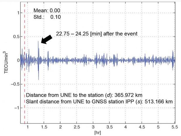 Schwankung im GPS-Signal, verursacht durch einen nordkoreanischen Atomwaffentest (Bild: Jihye Park, Ohio State University)
