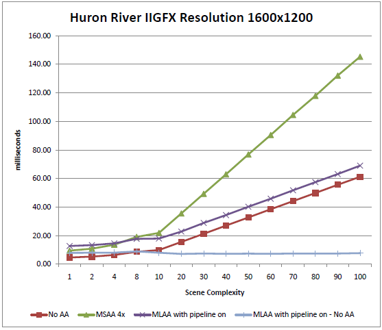 Intel: Anti-Aliasing per CPU mit hohem Tempo - Ab 8x ist MLAA viel schneller als MSAA (Bild: Intel)