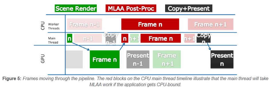 Intel: Anti-Aliasing per CPU mit hohem Tempo -