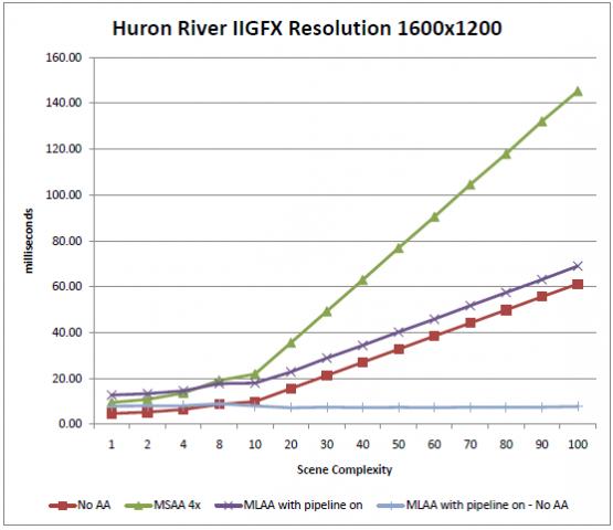 Ab 8x ist MLAA viel schneller als MSAA (Bild: Intel)