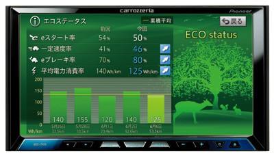 AVIC-ZH09-MEV zeigt aktuellen und Durchschnittsenergiebedarf  (Bild: Pioneer)