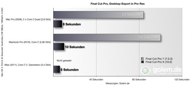 Benchmark: Exportieren auf Desktop in Pro Res