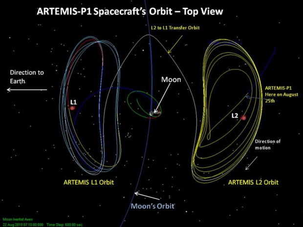 Schema des Transfers der zwei Themis-Satelliten aus ihrer Erdumlaufbahn in einen Orbit um den Mond (Bild: Nasa)