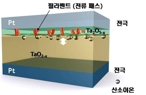Aufbau von Samsungs RRAM (Bild: Hersteller)