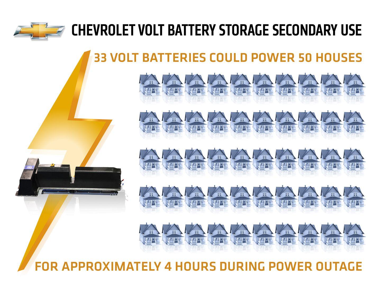 Elektromobilität: Ein zweites Leben für den Autoakku - Als Zwischenspeicher beim Energieversorger sollen sie im Fall eines Stromausfalls elektrische Energie bereitstellen. (Bild: GM)