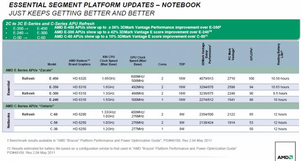 Daten und Benchmarks der neuen APUs (Bild: AMD)