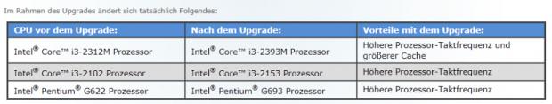 Was sich genau ändert, sagt Intel nicht (Tabelle: Intel)