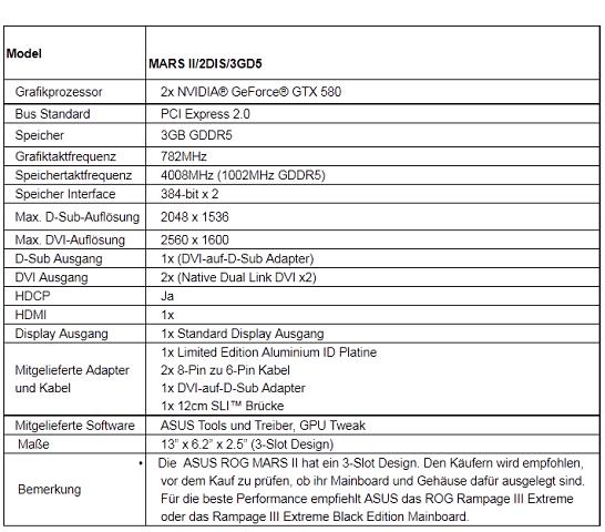 Offizielle Daten der Mars II (Tabelle: Asus)