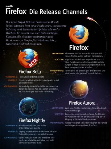 Mozilla erläutert die 4 Release-Channels.