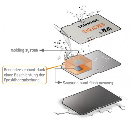 Struktureller Speicherkartenaufbau mit abgedichtetem Kern (Bild: Samsung)