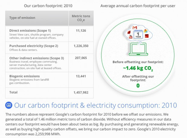 CO2-Emissionen von Google (Bild: Google)