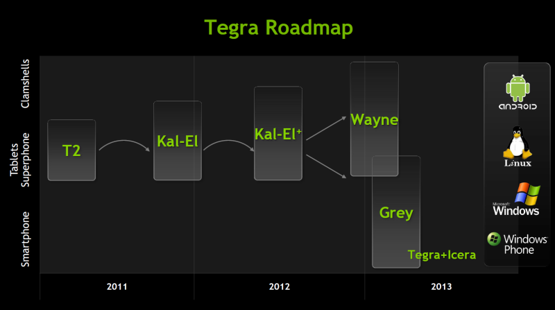 Nvidia: Kal-El+ für Notebooks, Fermi-Nachfolger erst 2012 - Die neue Tegra-Roadmap mit Kal-El+ und Grey