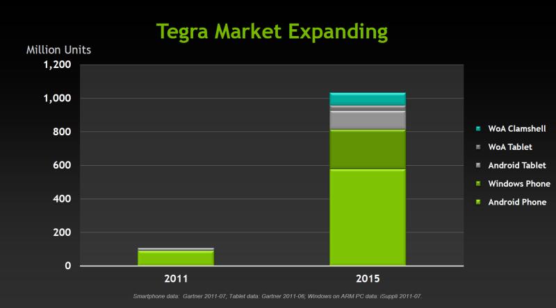 Nvidia: Kal-El+ für Notebooks, Fermi-Nachfolger erst 2012 - WoA: Nvidia setzt auf Windows on ARM.