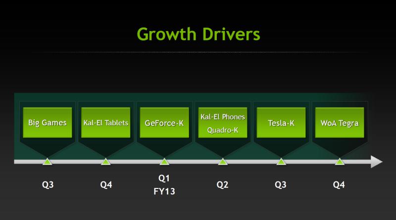 Nvidia: Kal-El+ für Notebooks, Fermi-Nachfolger erst 2012 -