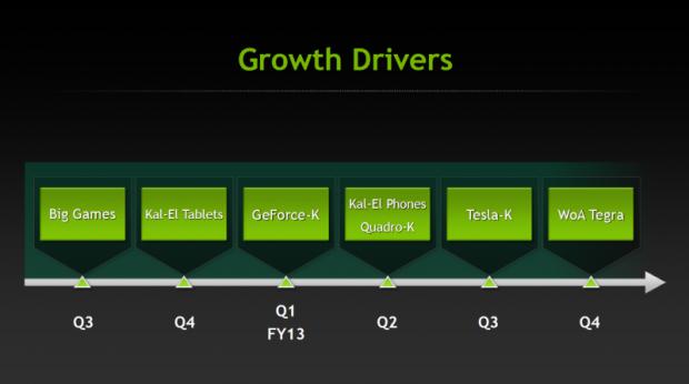 Nvidias neue Roadmap: Kepler kommt später, danach die Kal-El-Smartphones.