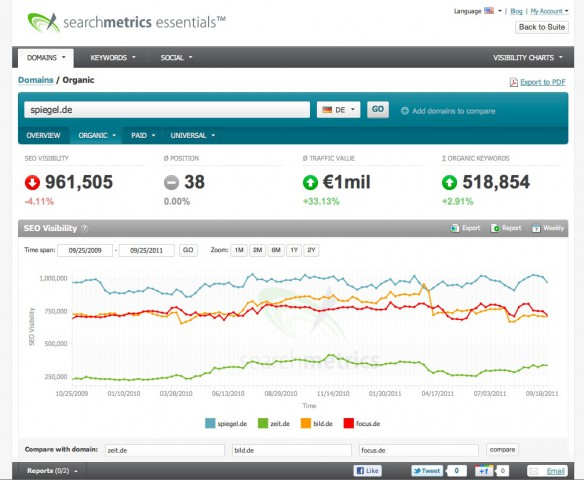 Searchmetrics Essentials: Domainanalyse