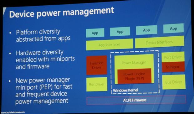 Bausteine für Connected Standby laut Microsoft