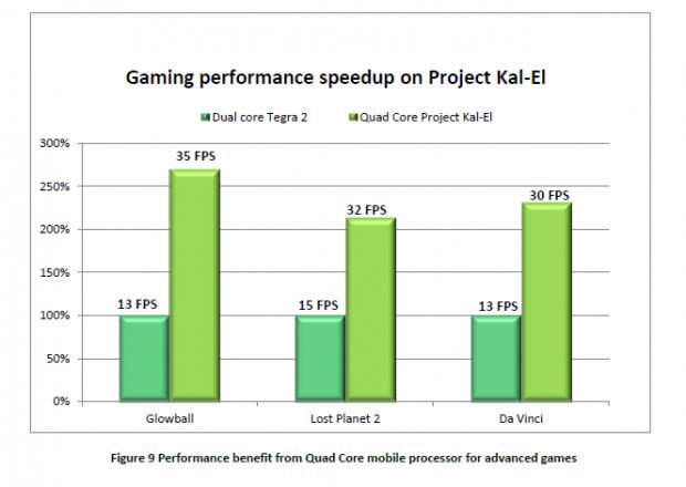 Mehr als doppelt so schnell mit Spielen (Bild: Nvidia)