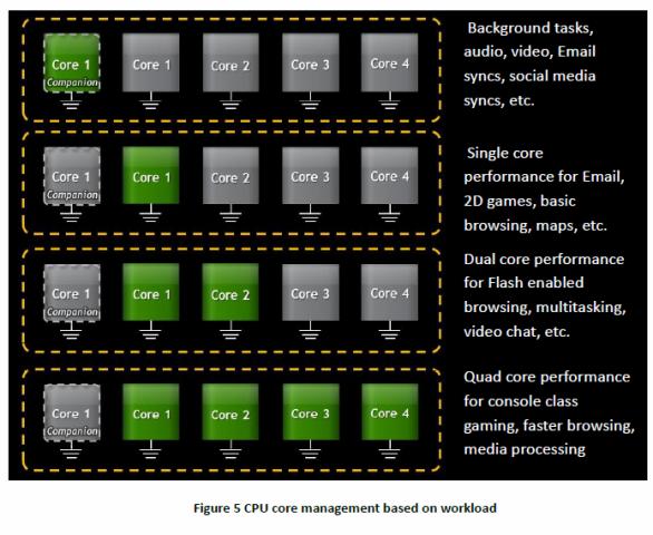 Verteilung der Rechenlast je nach Anwendung (Bild: Nvidia)