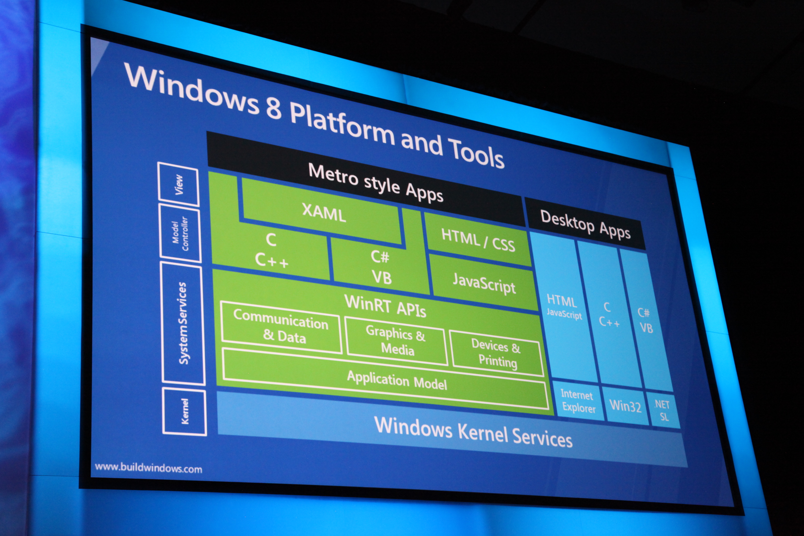 Microsoft: Windows 8 erhält integrierten Passwortmanager - Die Architektur von Windows 8