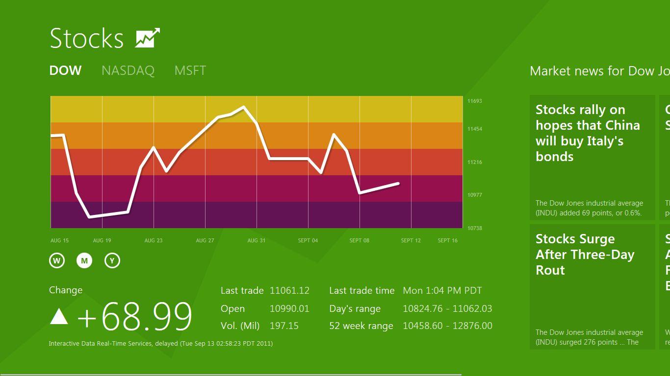 Internet Explorer 10: Microsoft propagiert pluginfreie Websites - Stocks