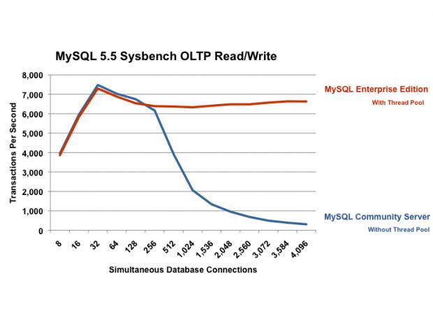 Benchmarks zeigen den Geschwindigkeitsunterschied zwischen kostenpflichtiger und freier Version der Mysql-Datenbank.
