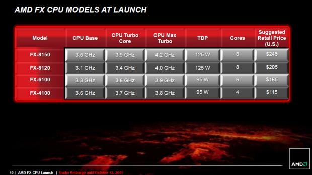 Diese FX-CPUs will AMD ab sofort anbieten.