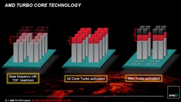 Turbo-Core 2.0 greift auch bei Volllast.