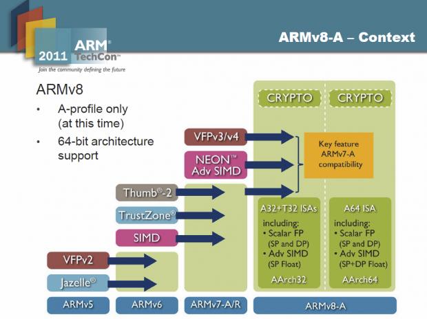 ARMs 64-Bit-Technik bleibt kompatibel. (Bilder: ARM)