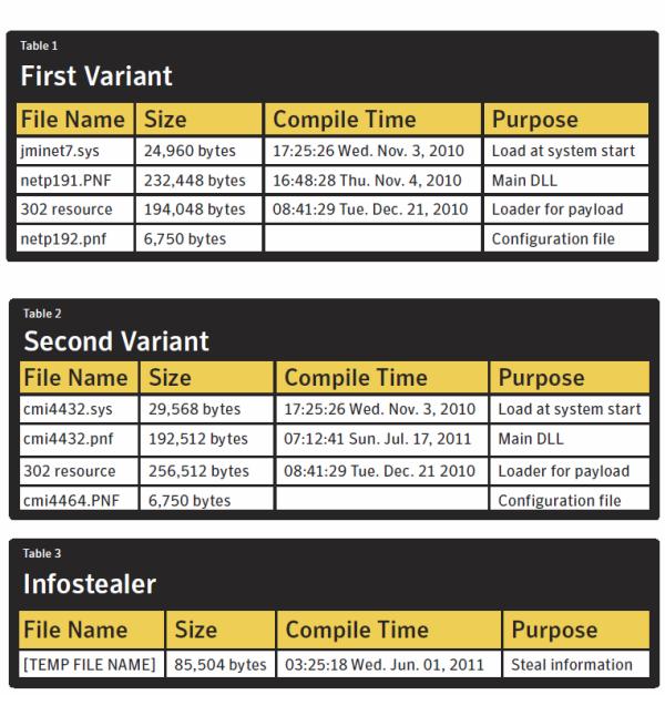 W32.Duqu: Stuxnet-Variante spioniert Forschungseinrichtungen aus - Zwei Varianten wurden bisher entdeckt. (Tabelle: Symantec)