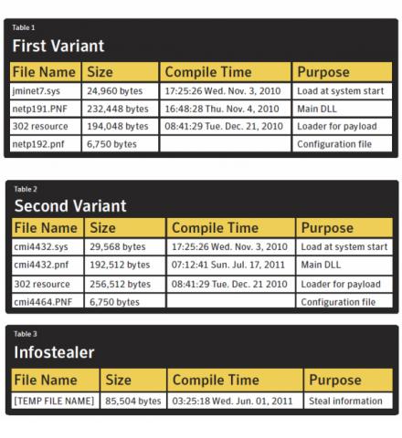 Zwei Varianten wurden bisher entdeckt. (Tabelle: Symantec)