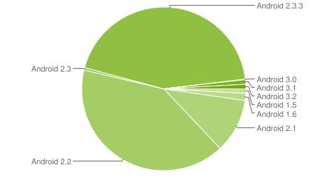 Chart zur aktuellen Android-Verbreitung