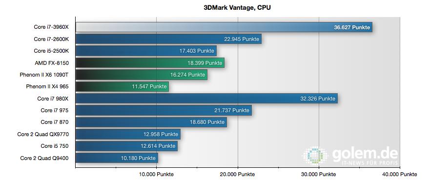 CPU Core i7-3960X im Test: Sechs Kerne gegen 56 GByte RAM - Performance-Profil
