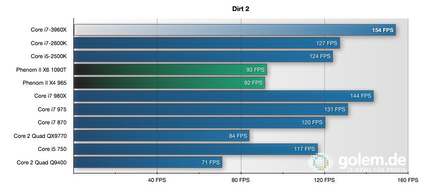 CPU Core i7-3960X im Test: Sechs Kerne gegen 56 GByte RAM - 1280 x 1024 Pixel, 0xAA, 0xAF