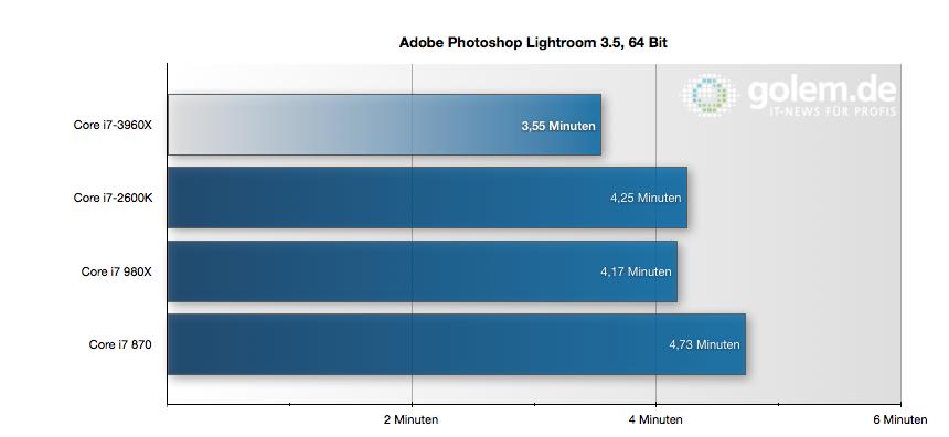 CPU Core i7-3960X im Test: Sechs Kerne gegen 56 GByte RAM - Lightroom 3.5 skaliert durch Threadwechsel kaum