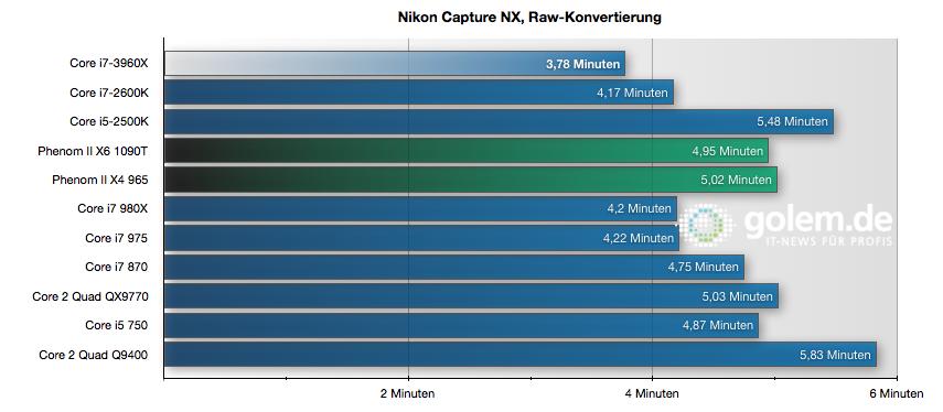 CPU Core i7-3960X im Test: Sechs Kerne gegen 56 GByte RAM - Mehr Threads helfen nicht immer