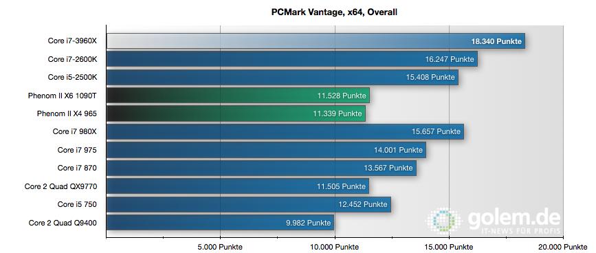 CPU Core i7-3960X im Test: Sechs Kerne gegen 56 GByte RAM - 3DMark Vantage Overall-Score