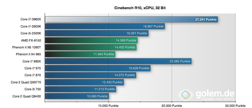 CPU Core i7-3960X im Test: Sechs Kerne gegen 56 GByte RAM - Mit Cinebench skaliert der 3960X gut...